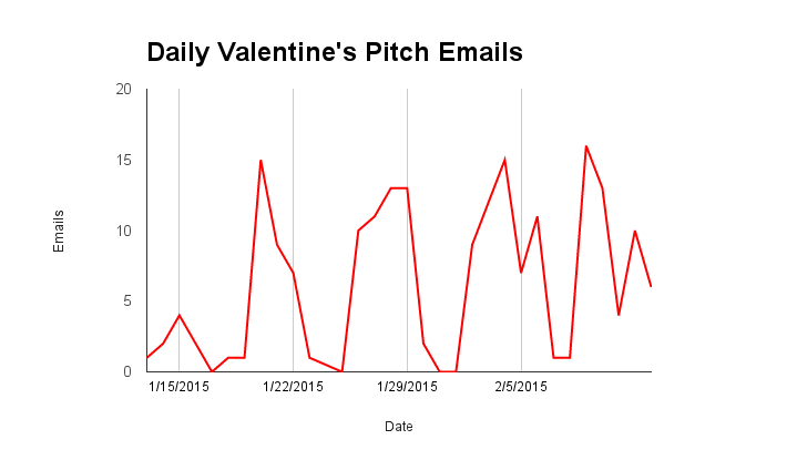 for the past month or so leading up to valentines day ive been tracking the number of daily v daysinglesromance infused story pitch emails ive - Valentine Stories